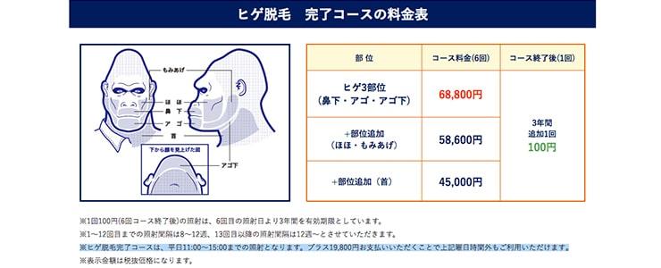 ゴリラクリニックの料金表